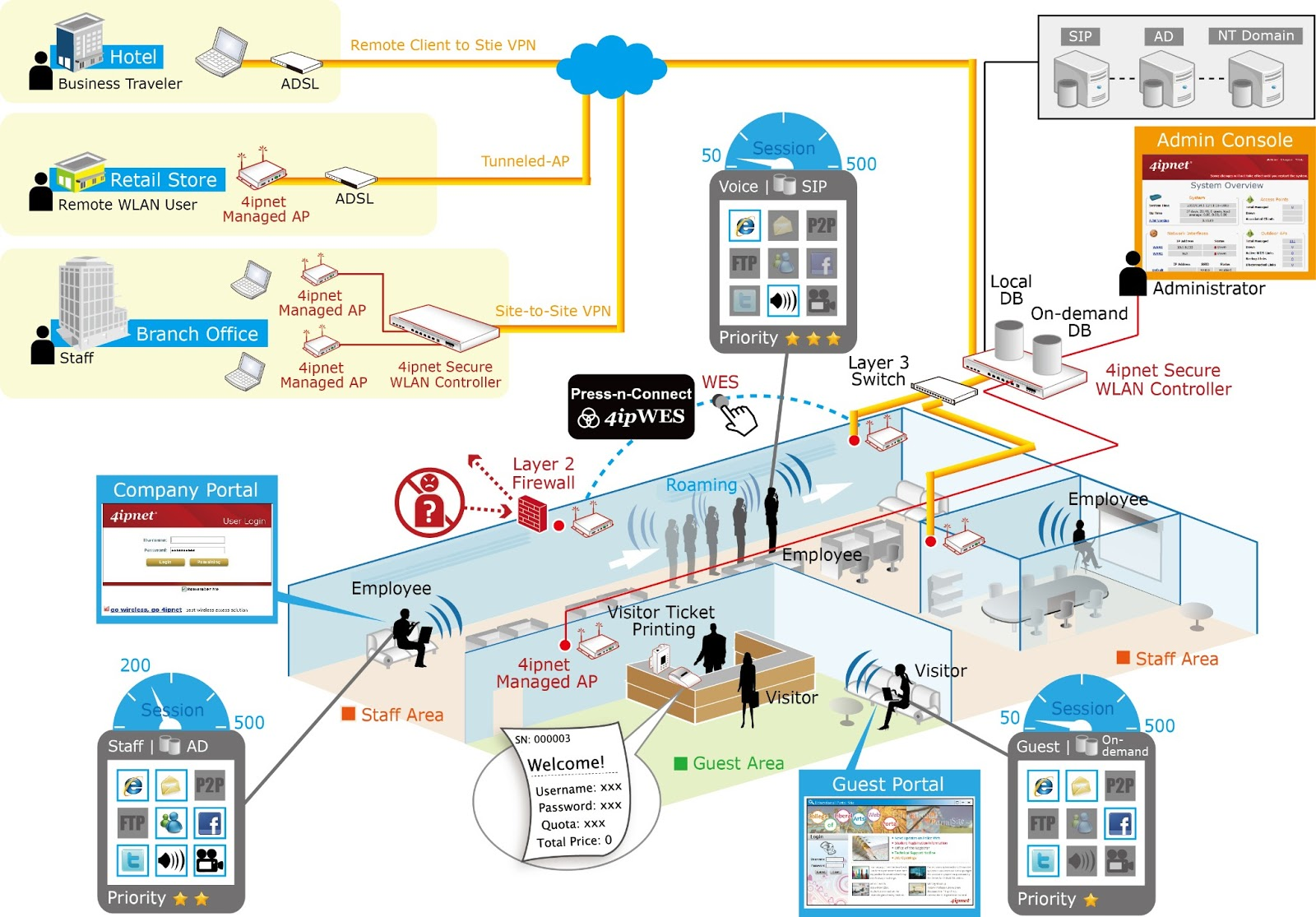 Wireless Enterprise Network Diagram Reinvent Your Wiring Netowrk 4ipnet Wlan Rh Blogspot Com Examples Architecture