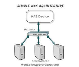 Conexão básica de um NAS