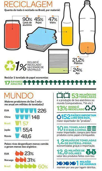 Infográfico sobre reciclagem no Brasil