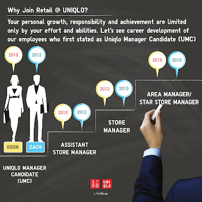 Malaysia Uniqlo Manager Candidate (UMC) Vacant Position