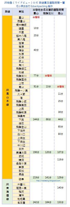 JR特急飛驒號Hidaひだ路線圖-花小錢去旅行