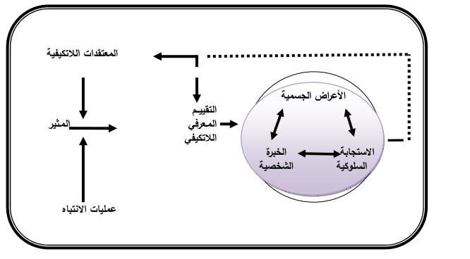 مختصر العلاج المعرفي السلوكي pdf