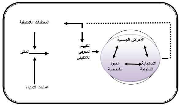 نموذج العلاج المعرفي - السلوكي
