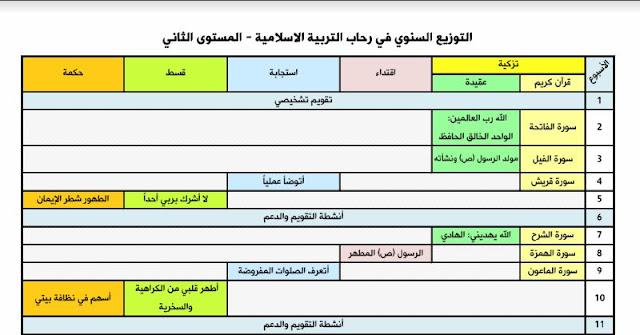 جديد التخطيط السنوي في رحاب التربية الاسلامية المستوى الثاني