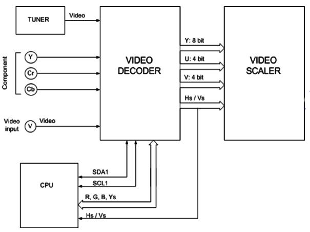 Hình 10 - Sơ đồ tổng quát mạch giải mã tín hiệu Video