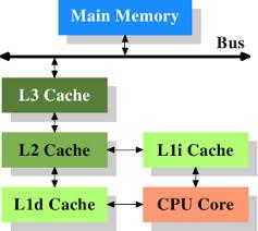 Pengertian dan Fungsi Cache pada Komputer {focus_keyword} Pengertian dan Fungsi Cache pada Komputer chace stru