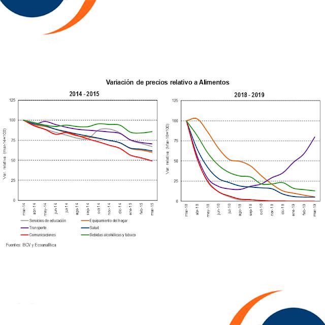 #Graficodelasemana Venezuela: Una distorsión de precios relativos