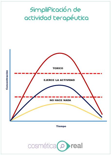simplificación de actividad terapéutica