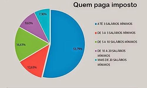 Resultado de imagem para grafico de imposto no brasil