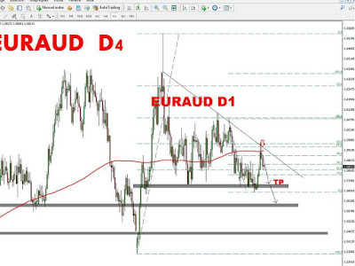 Technical Analysis USDCAD 29 April_May 3, 2019www.weekly-daily-analysis.co