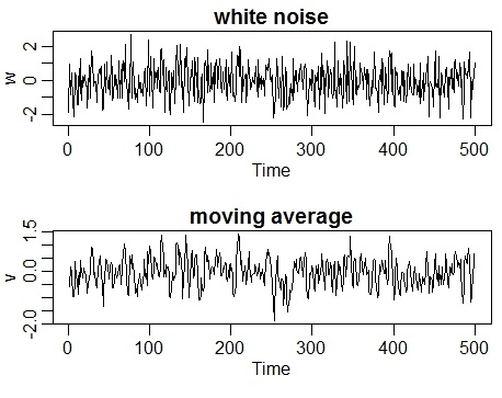 Gaussian white noise series