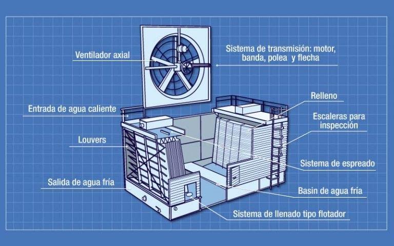Torres de enfriamiento c mo funcionan pdf for Torre aire acondicionado