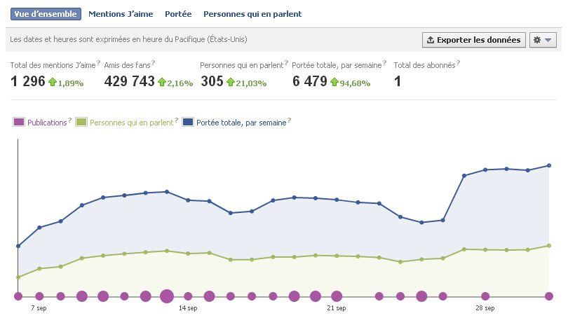 Statistiques facebook les comprendre et les utiliser - Statistiques fausse couche par semaine ...