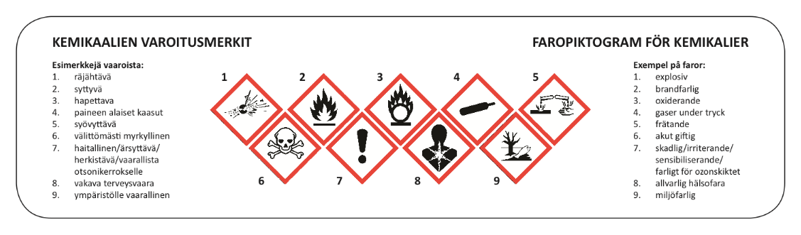 Kemialliset Varoitusmerkit