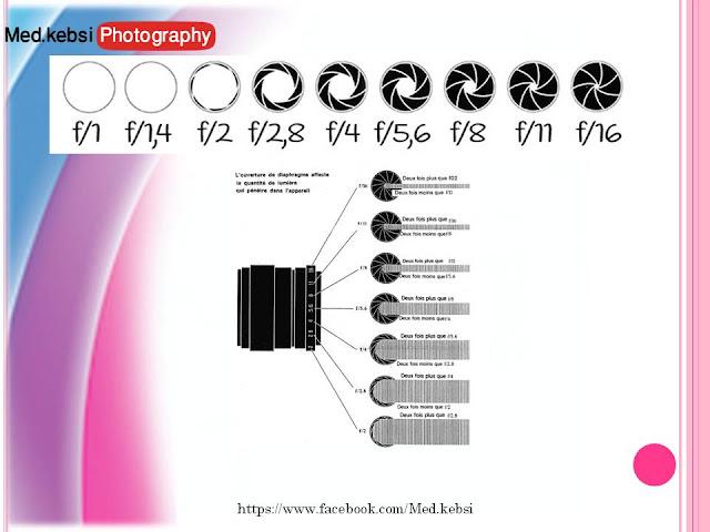 دورة تكوينية في أساسيات التصوير الفوتوغرافي