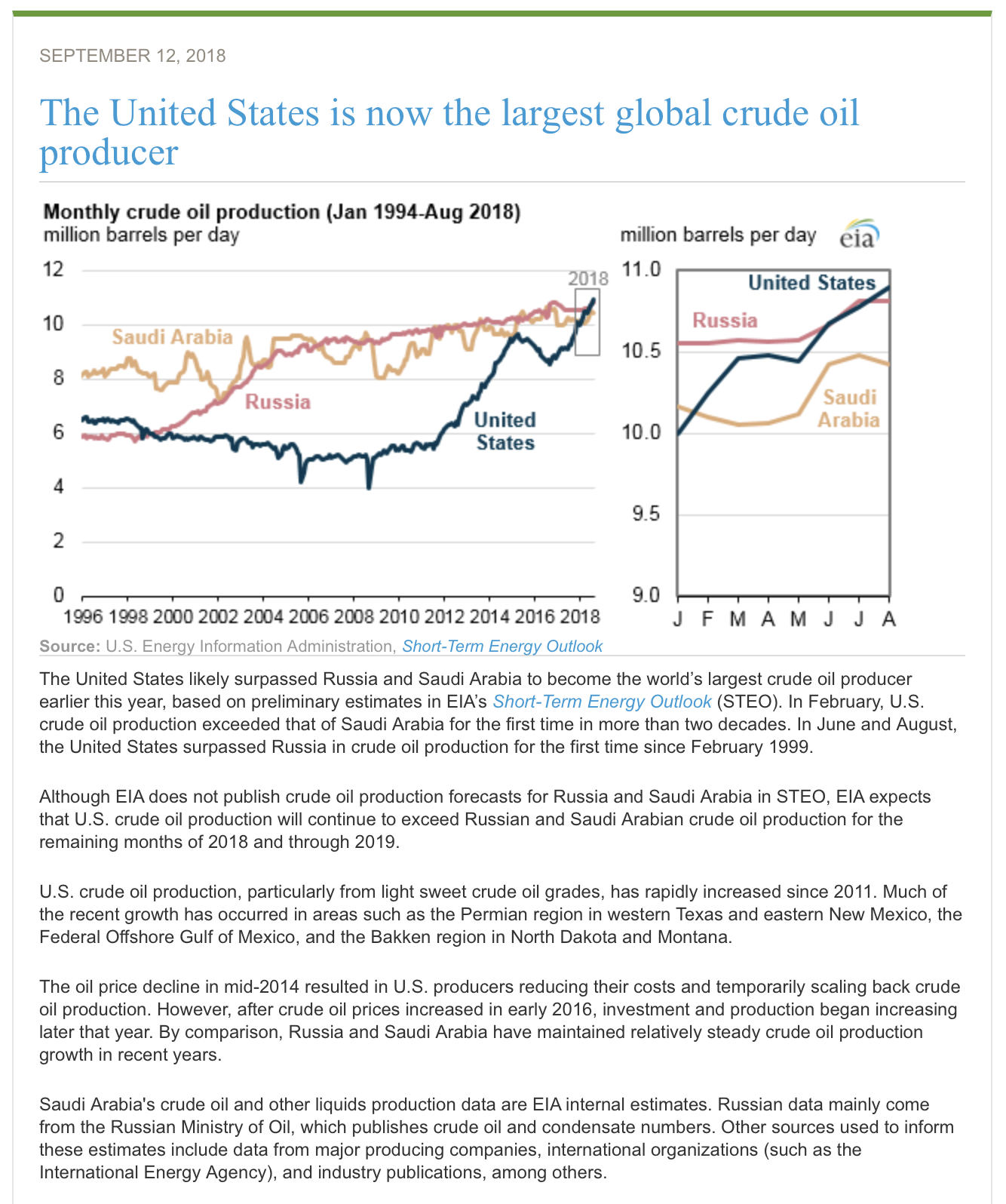 let s take a closer look oil production statistics for the united states followed by an analysis of why washington seems convinced that america has reached