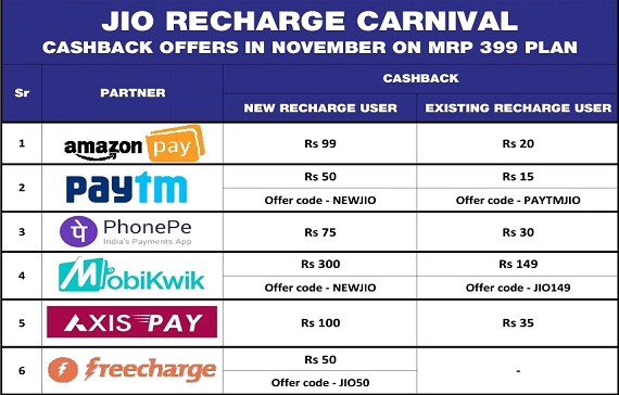 reliance jio, jio, jio offer, jio triple cashback, jio latest offer, jio cashback, jio new offer, jio diwali offer, jio news, jio 4g, airtel, jio prime, bsnl, vodafone, idea, airtel offer, jio sim, jio money, airtel 4g offer, jio prime membership, jio plan, jio free, technology, breaking news, tamil, tamil tech, news, reliance, rcom