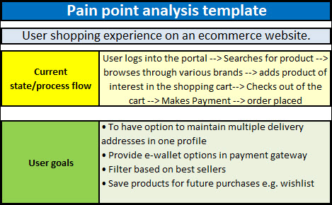 pain management templates - business pain points pain point analysis template and