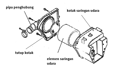 Kupas Tuntas Teknologi Vario Cbs Iss also Saringan Udara Air Filter besides Wiring Diagram Panel Pompa Submersible further Setelan Oli Pump Rx King New likewise  on honda vario techno