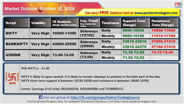 Indian Market Outlook: October 15, 2018