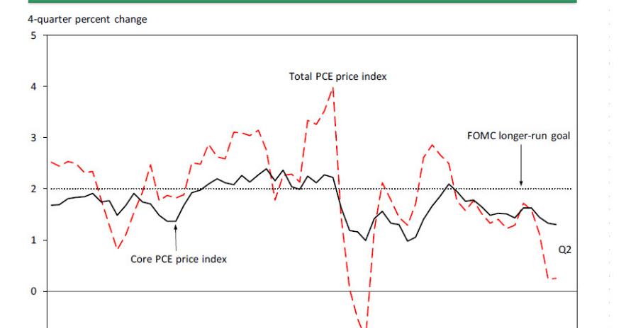 · Der reale Zinssatz ergibt sich aus dem nominalen Zinssatz minus der aktuellen Inflationsrate. Wichtig ist, zu erkennen, dass der nominale Zinssatz einen Boden nahe Null-Prozent hat, der sog. Nullzins-Grenze (ZLB: zero lower bound).