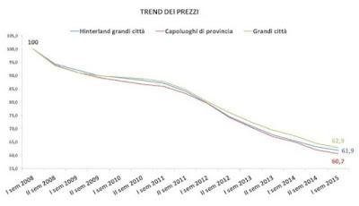 Variazione percentuale dei prezzi per dimensione urbana