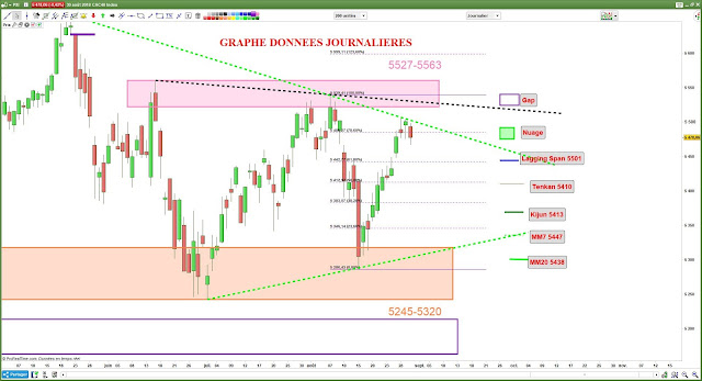 Analyse chartiste CAC40 [30/08/18]
