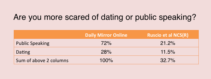 Success rate of marriage from online hookup