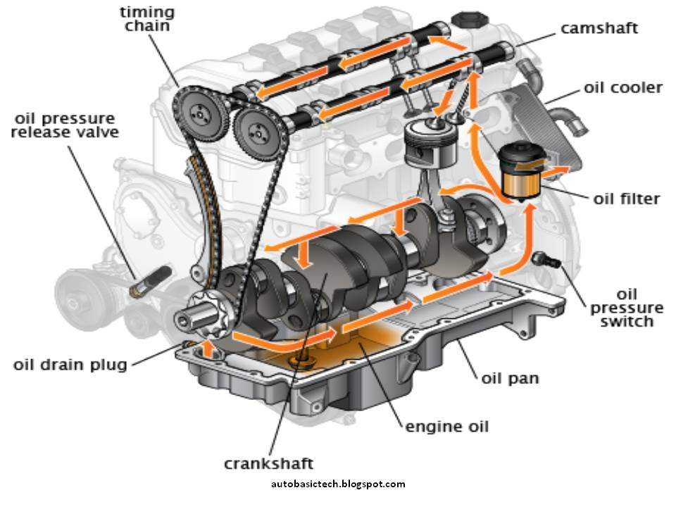 toyota corolla 1 6 engine diagram kia rio engine diagram
