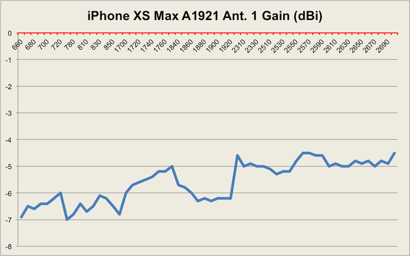WiWavelength: [UPDATED] iPhone XS and XS Max mostly fail to