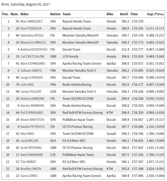 CzechGP FP3 FP4 Q1 & Q2 Results   Valentino Rossi Blog