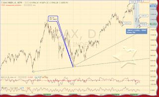 DAX graph