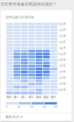 GA內的時段熱力圖報表