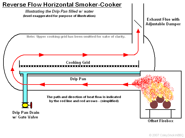 How A Smoker Works Diagram Ramps Wiring Friend Is Building Me Reverse Flow Out Of 60 Gallon Air Compressor Tank. Tell What ...