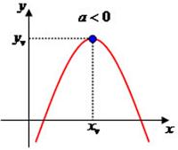 Funções-quadráticas-com-a-menor-que-zero