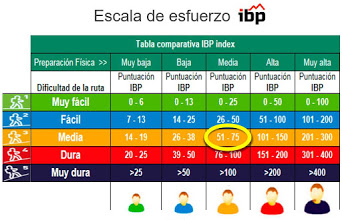 TABLA DE LOS ÍNDICES IBP