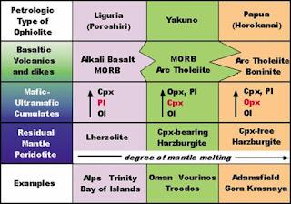 Klasifikasi petrologi ofiolit