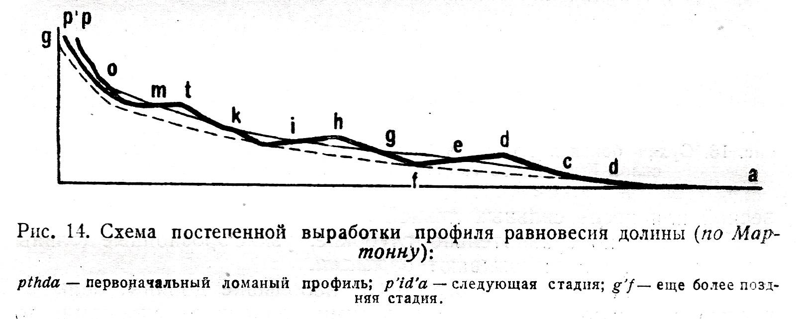 Схема выработки профиля равновесия долины.