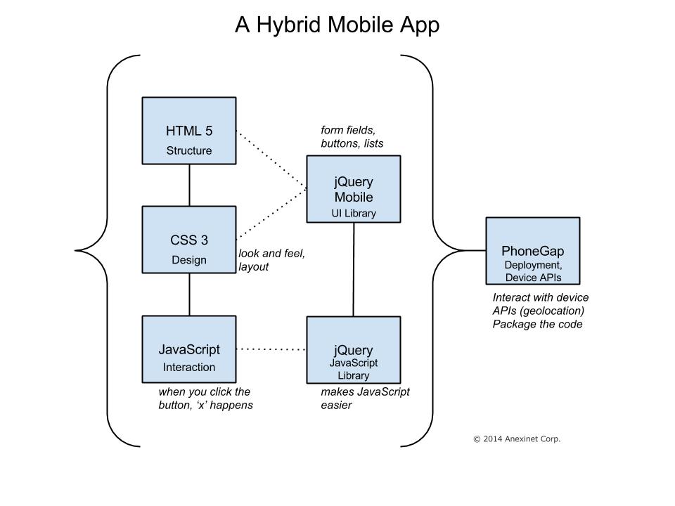 A Hybrid Mobile App