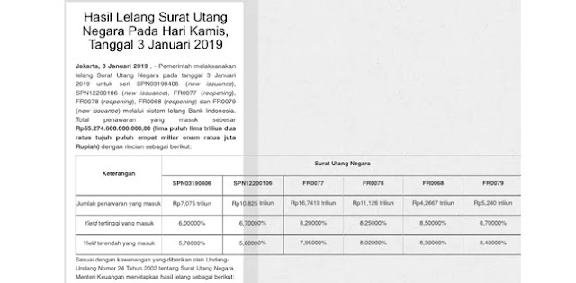 Lelang Surat Utang, Jokowi Tega Bebani Generasi Masa Depan