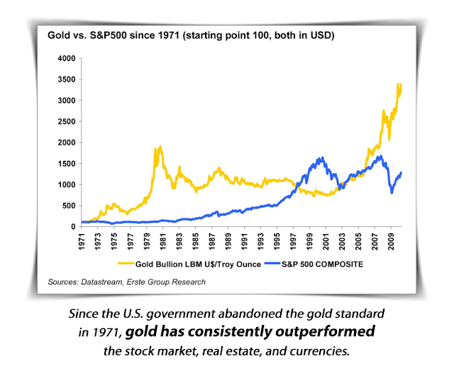 price of gold since 1971