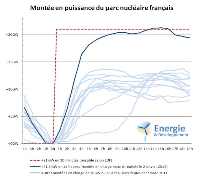 Selon EDF la production nucléaire peut être modulée de 21 000MW en 30 minutes