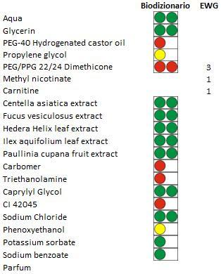Gel anticelulítico de efecto calor Cien de Lidl ingredientes