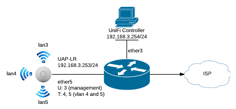Go Wireless NZ Blog: Ubiquiti UniFi 2 4 5 VLAN Configuration