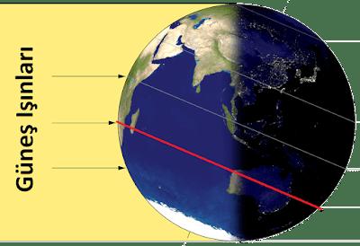 en uzun gece, kuzey ve güney yarımküre, 21 aralık