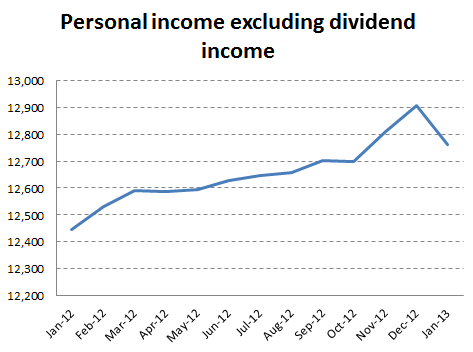 Sober Look: What caused the temporary spike in personal income?