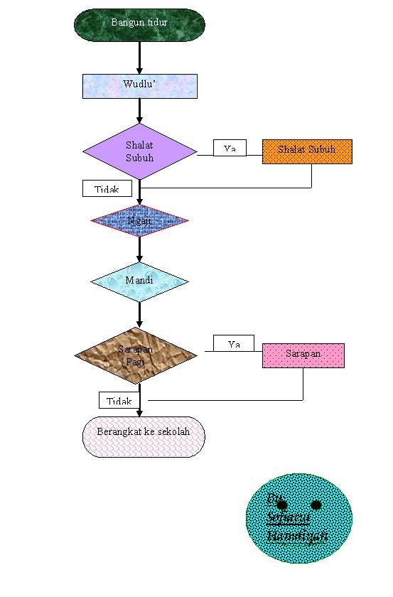 Contoh Diagram Alir Proses Berangkat Sekolah 44 Wiring Diagram