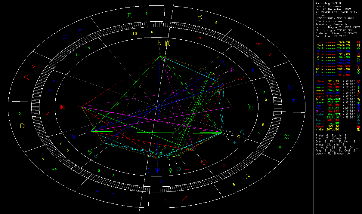 Mercury Cafe Justin Trudeau's birth chart part 20