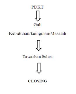 Tekhik CLOSING,Ga Bikin PUSING