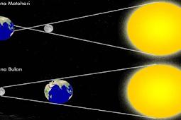 Pengertian Gerhana dan Macam-Macam Gerhana Matahari dan Gerhana Bulan Terlengkap